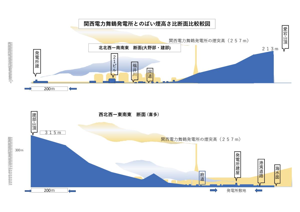 日立造船さん 教えてください パーム油火力発電所の排気ガスがどう考えても西舞鶴の広範囲に直撃するんですけど・・・?