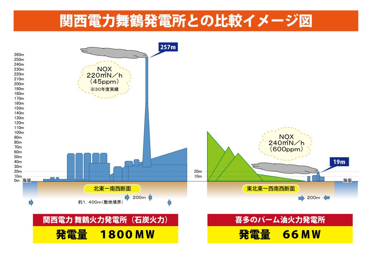 舞鶴市の石炭火力発電所とパーム油火力発電所の比較